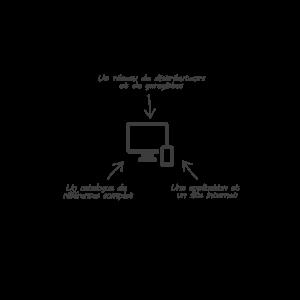 Schéma de l'offre PartsAdvisor